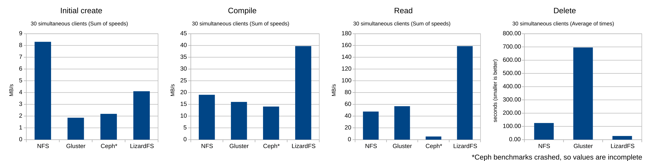 Benchmarking small file performance on distributed filesystems