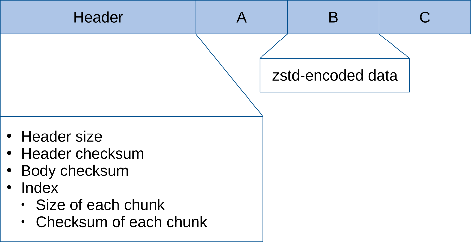 What is zchunk?